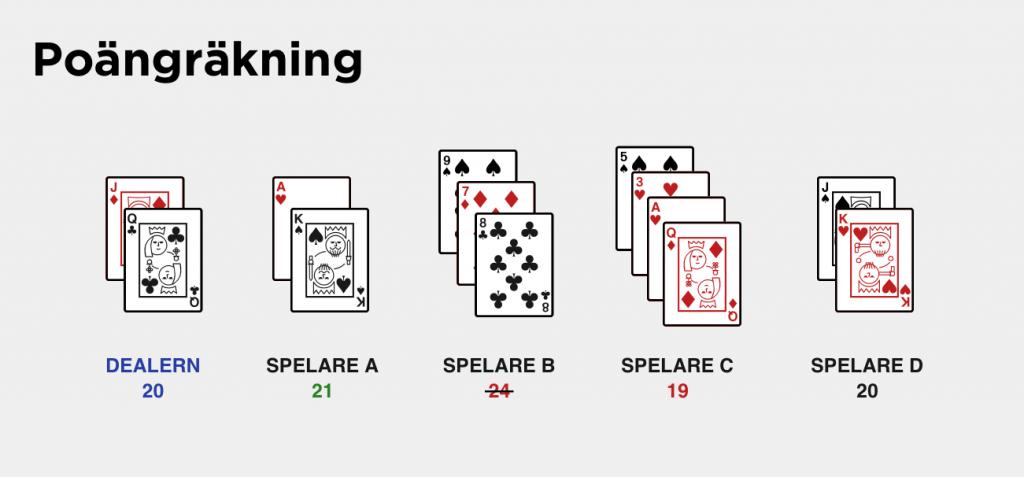 poängräkning i blackjack