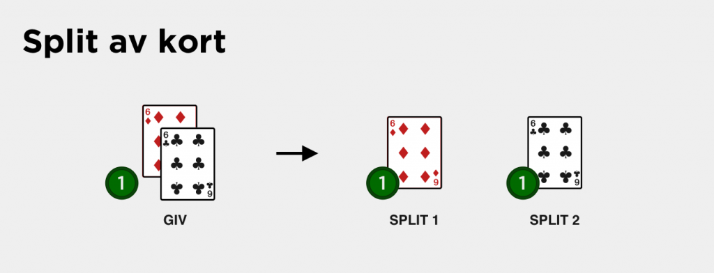 splitta kort i blackjack