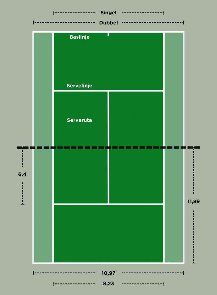 tennisbanan med mått och skillnaderna mellan singel och dubbelspel